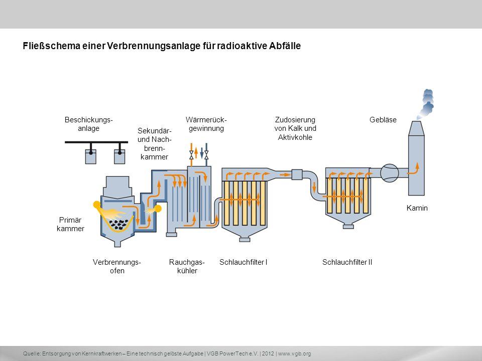 Quelle: Entsorgung von Kernkraftwerken – Eine technisch gelöste Aufgabe | VGB PowerTech e.V. | 2012 | www.vgb.org Beschickungs- anlage Sekundär- und N