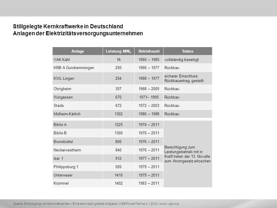 Quelle: Entsorgung von Kernkraftwerken – Eine technisch gelöste Aufgabe | VGB PowerTech e.V. | 2012 | www.vgb.org Stillgelegte Kernkraftwerke in Deuts