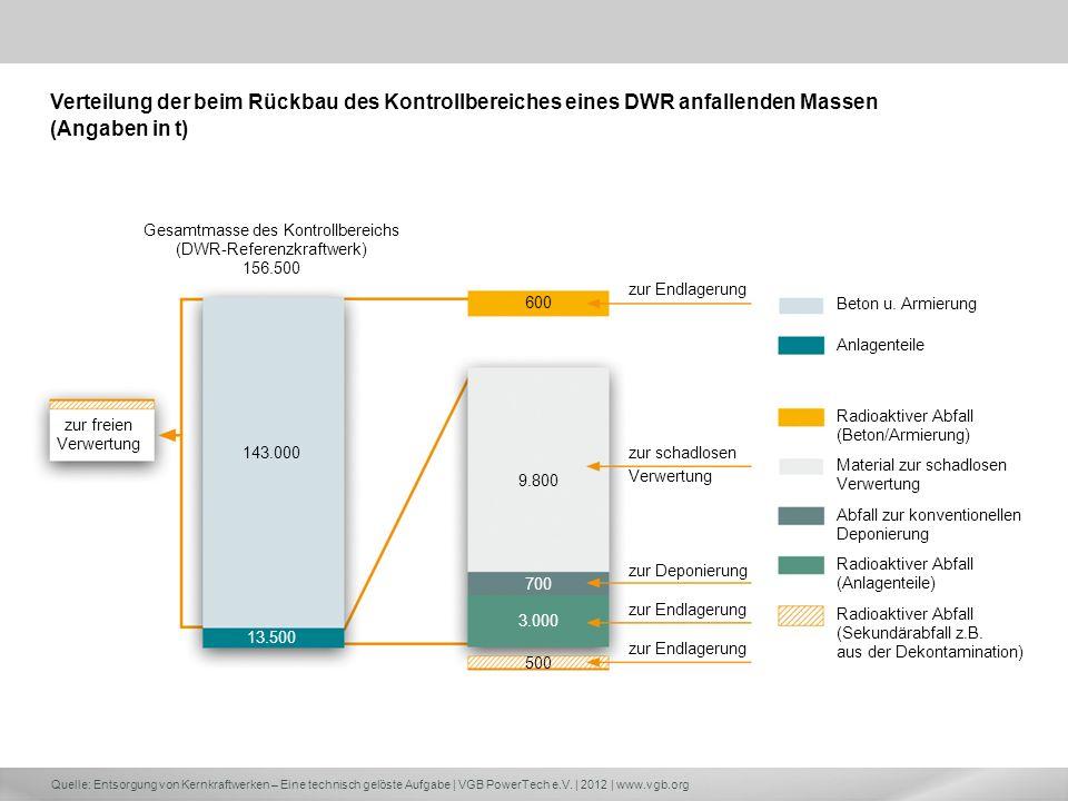 Quelle: Entsorgung von Kernkraftwerken – Eine technisch gelöste Aufgabe | VGB PowerTech e.V. | 2012 | www.vgb.org Gesamtmasse des Kontrollbereichs (DW