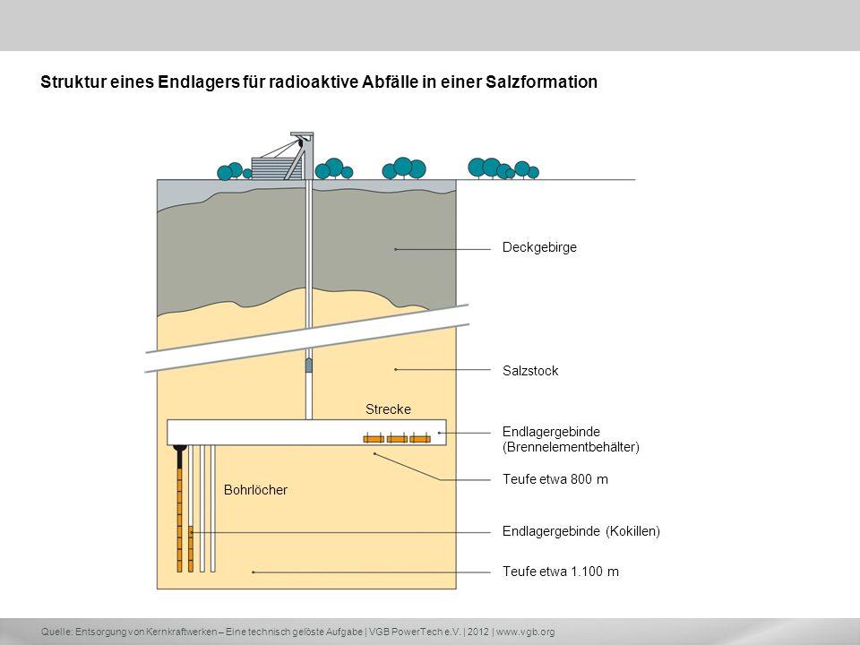 Quelle: Entsorgung von Kernkraftwerken – Eine technisch gelöste Aufgabe | VGB PowerTech e.V. | 2012 | www.vgb.org Struktur eines Endlagers für radioak