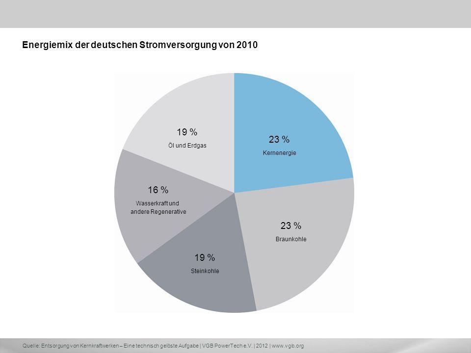 Quelle: Entsorgung von Kernkraftwerken – Eine technisch gelöste Aufgabe | VGB PowerTech e.V. | 2012 | www.vgb.org 19 % Öl und Erdgas 23 % Kernenergie