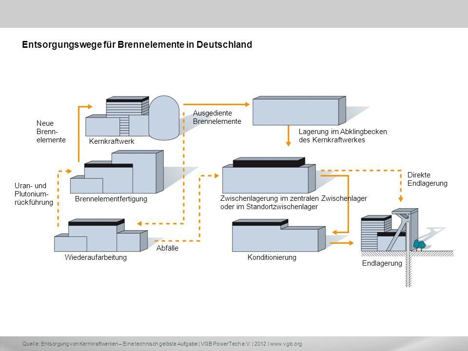 Quelle: Entsorgung von Kernkraftwerken – Eine technisch gelöste Aufgabe | VGB PowerTech e.V. | 2012 | www.vgb.org Endlagerung Direkte Endlagerung Lage