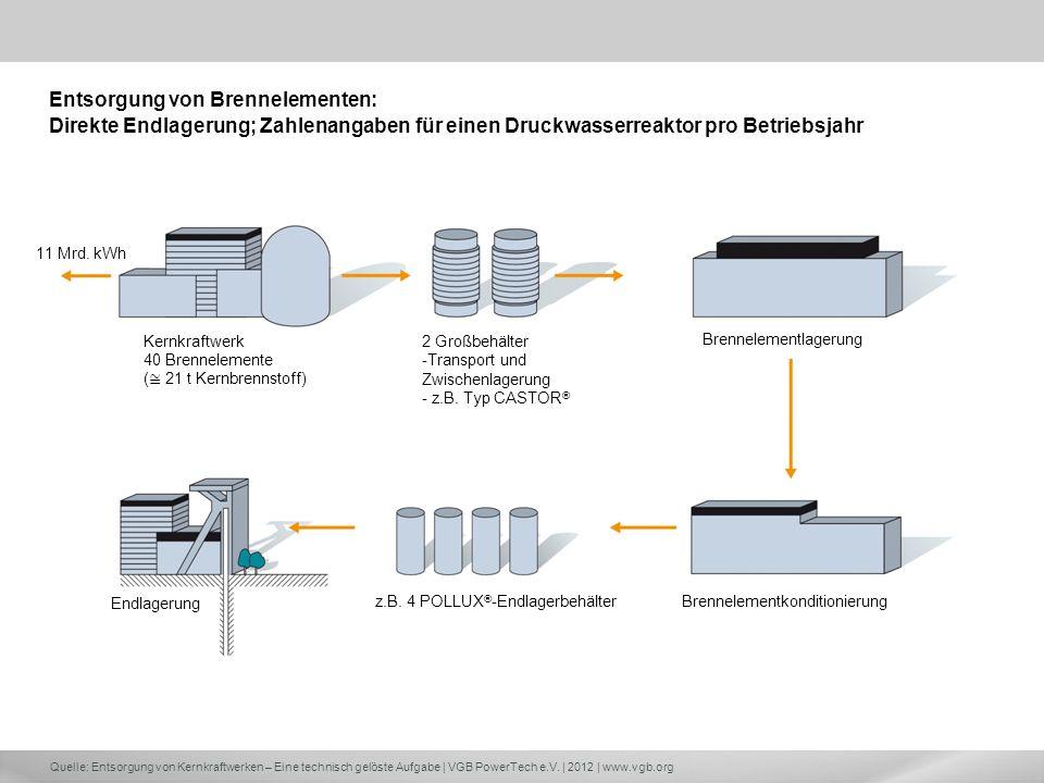 Quelle: Entsorgung von Kernkraftwerken – Eine technisch gelöste Aufgabe | VGB PowerTech e.V. | 2012 | www.vgb.org 11 Mrd. kWh 2 Großbehälter -Transpor
