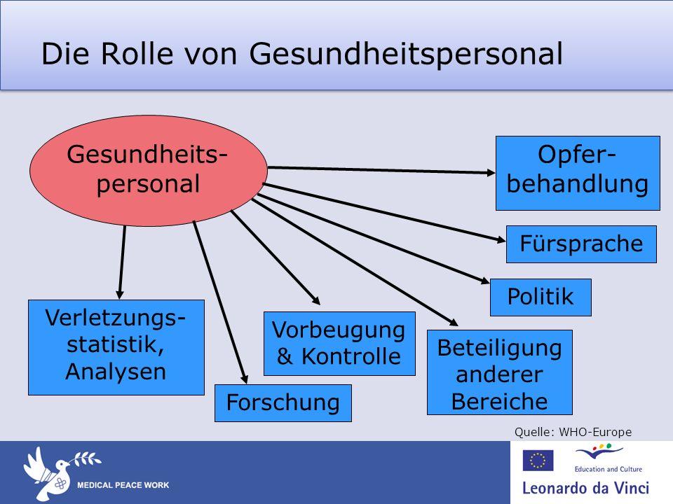 Die Rolle von Gesundheitspersonal Gesundheits- personal Opfer- behandlung Fürsprache Politik Beteiligung anderer Bereiche Forschung Vorbeugung & Kontr