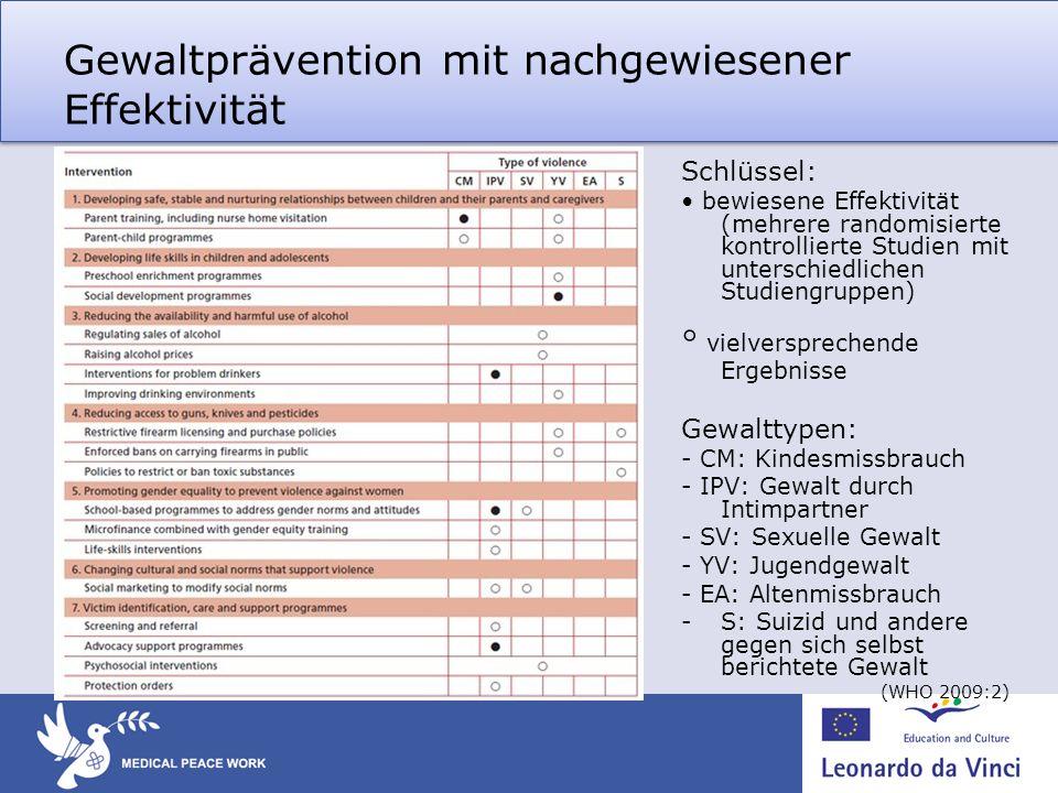 Gewaltprävention mit nachgewiesener Effektivität Schlüssel: bewiesene Effektivität (mehrere randomisierte kontrollierte Studien mit unterschiedlichen
