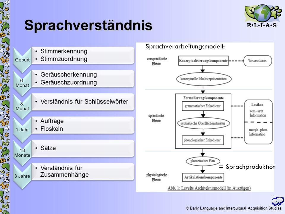 E L I A S © Early Language and Intercultural Acquisition Studies Sprachverständnis Sprachverarbeitungsmodell: = Sprachproduktion