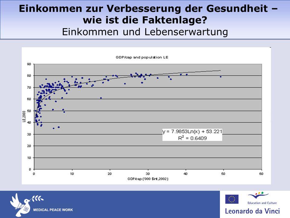 Einkommen zur Verbesserung der Gesundheit – wie ist die Faktenlage? Einkommen und Lebenserwartung