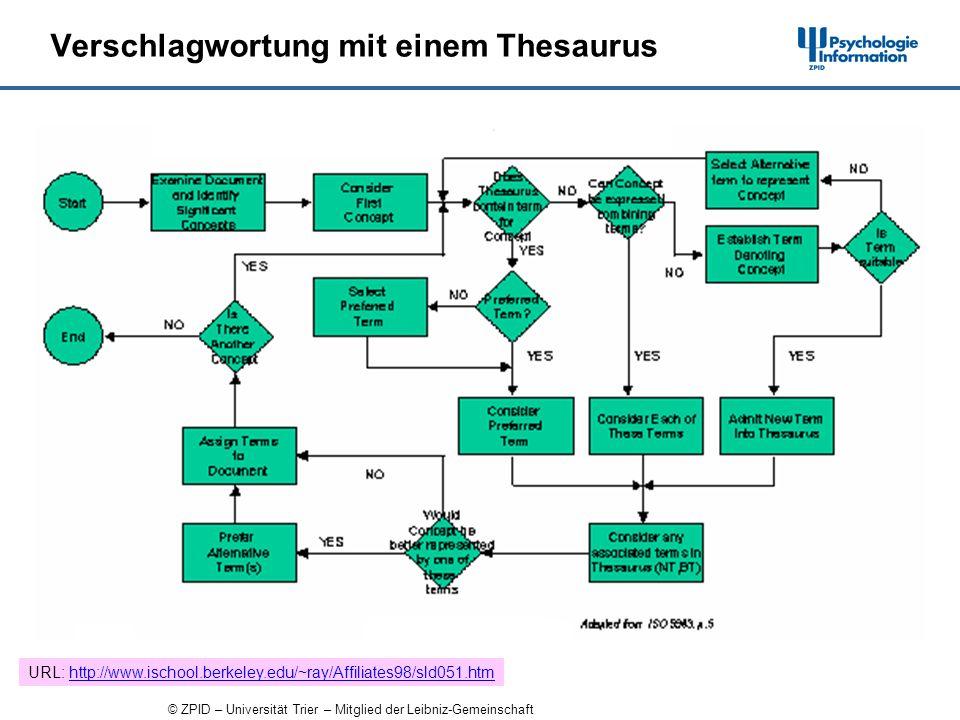 © ZPID – Universität Trier – Mitglied der Leibniz-Gemeinschaft Verschlagwortung mit einem Thesaurus URL: http://www.ischool.berkeley.edu/~ray/Affiliates98/sld051.htmhttp://www.ischool.berkeley.edu/~ray/Affiliates98/sld051.htm
