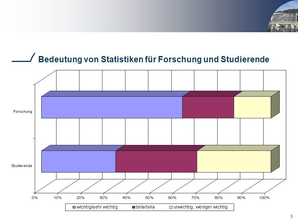6 Bedeutung der Verfügbarkeit von Statistiken (nach Format)