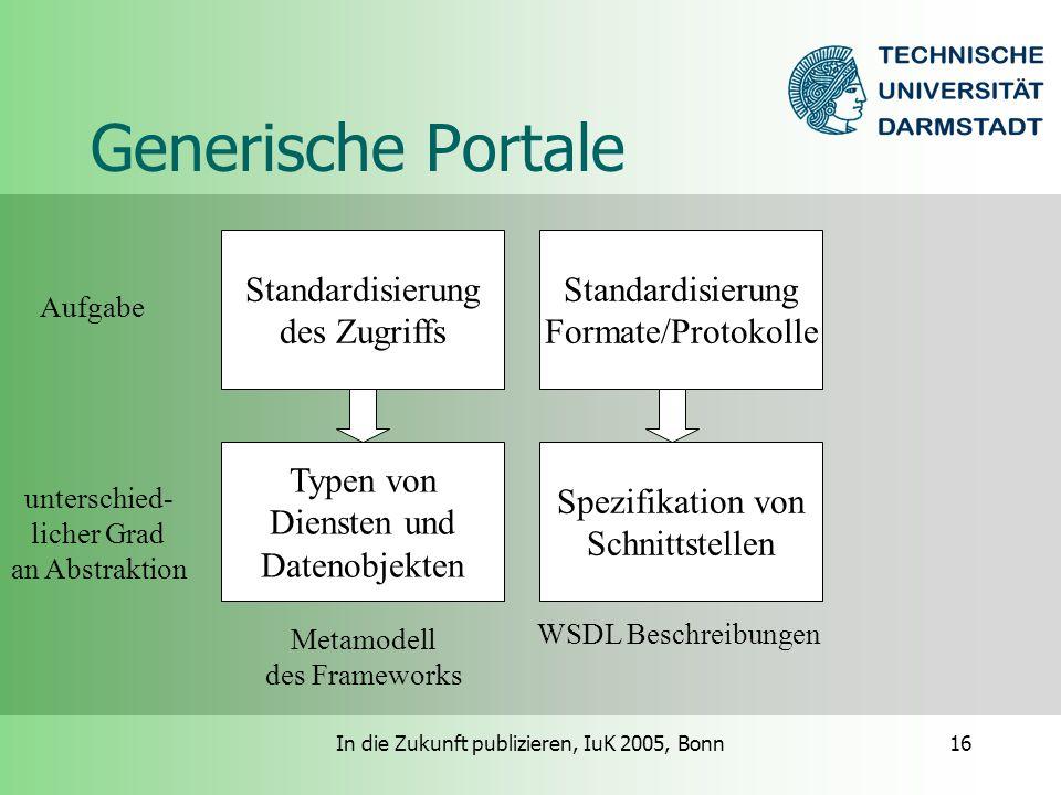 In die Zukunft publizieren, IuK 2005, Bonn16 Generische Portale Standardisierung des Zugriffs Typen von Diensten und Datenobjekten Metamodell des Frameworks Standardisierung Formate/Protokolle Spezifikation von Schnittstellen WSDL Beschreibungen unterschied- licher Grad an Abstraktion Aufgabe