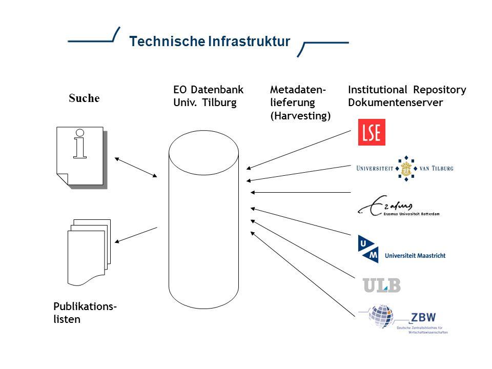 Technische Infrastruktur EO Datenbank Univ. Tilburg Publikations- listen Institutional Repository Dokumentenserver Metadaten- lieferung (Harvesting) S