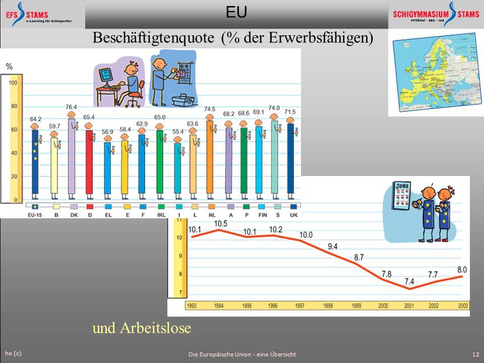 EU he (c) Die Europäische Union - eine Übersicht13 Anteil am Welthandel 2001