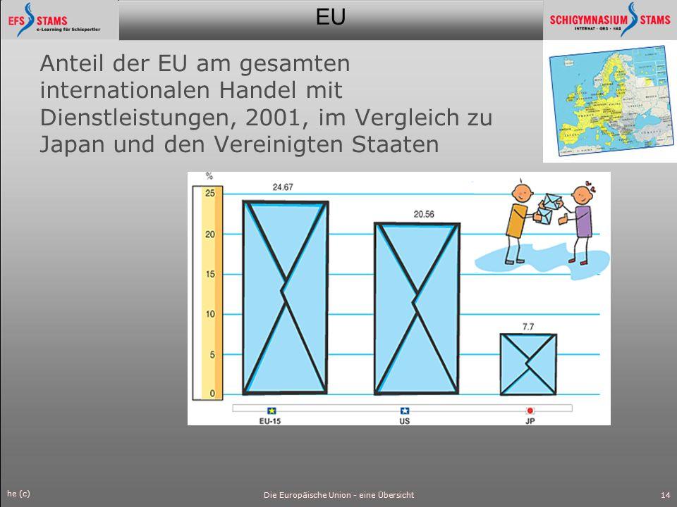 EU he (c) Die Europäische Union - eine Übersicht15 Zunahme des Handels von EU-15 mit allen anderen Ländern, 1990-2000, in Mrd.