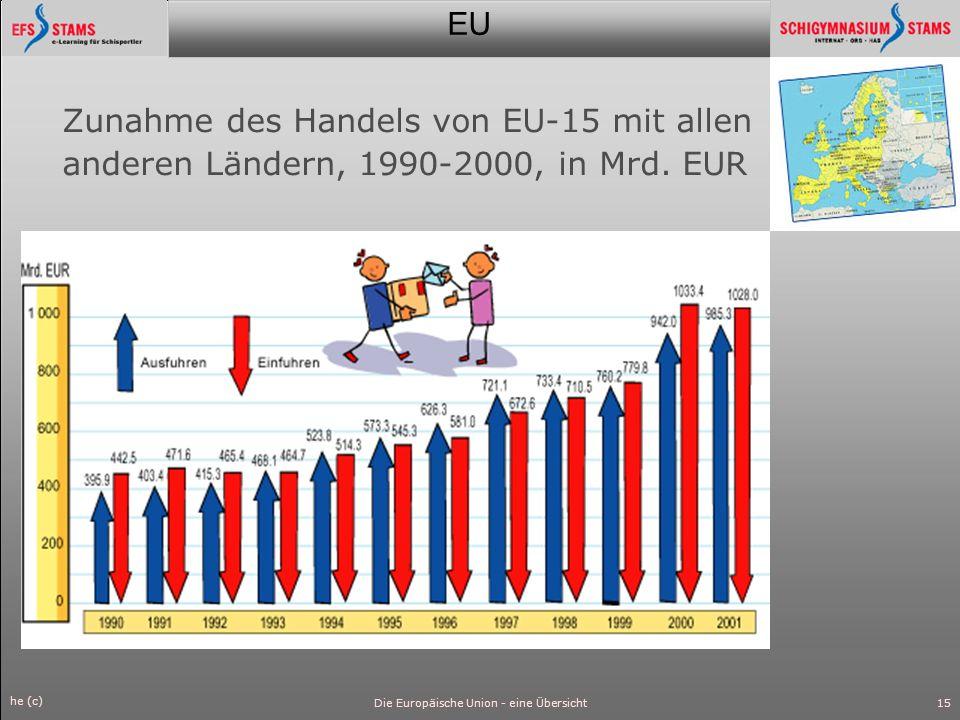 EU he (c) Die Europäische Union - eine Übersicht16 Gegen die USA hat allerdings die Wirtschaftsentwicklung geringe Schwächen.
