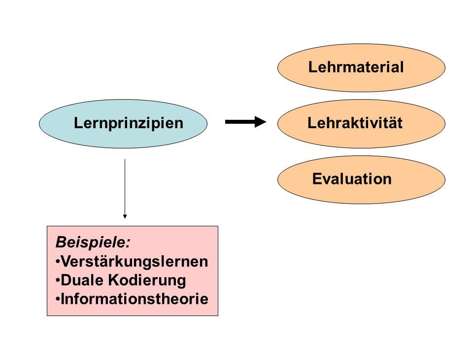 LernprinzipienLehrmaterialLehraktivitätEvaluation Beispiele: Verstärkungslernen Duale Kodierung Informationstheorie