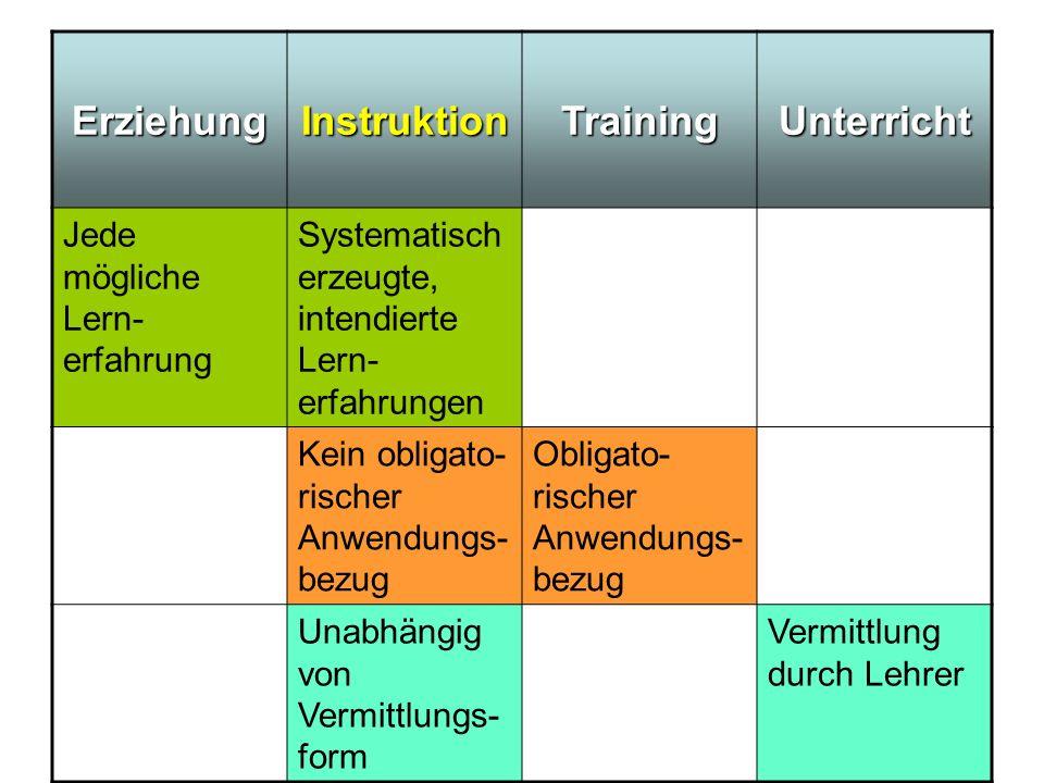 ErziehungInstruktionTrainingUnterricht Jede mögliche Lern- erfahrung Systematisch erzeugte, intendierte Lern- erfahrungen Kein obligato- rischer Anwen