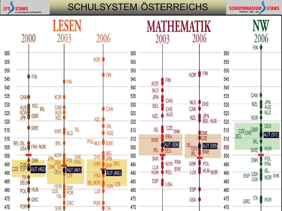 SCHULSYSTEM ÖSTERREICHS he (c) Schulsystem12