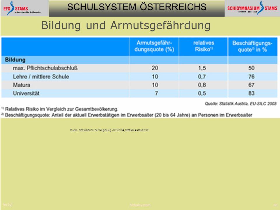 SCHULSYSTEM ÖSTERREICHS he (c) Schulsystem20 Bildung und Armutsgefährdung Quelle: Sozialbericht der Regierung 2003/2004, Statistik Austria 2005