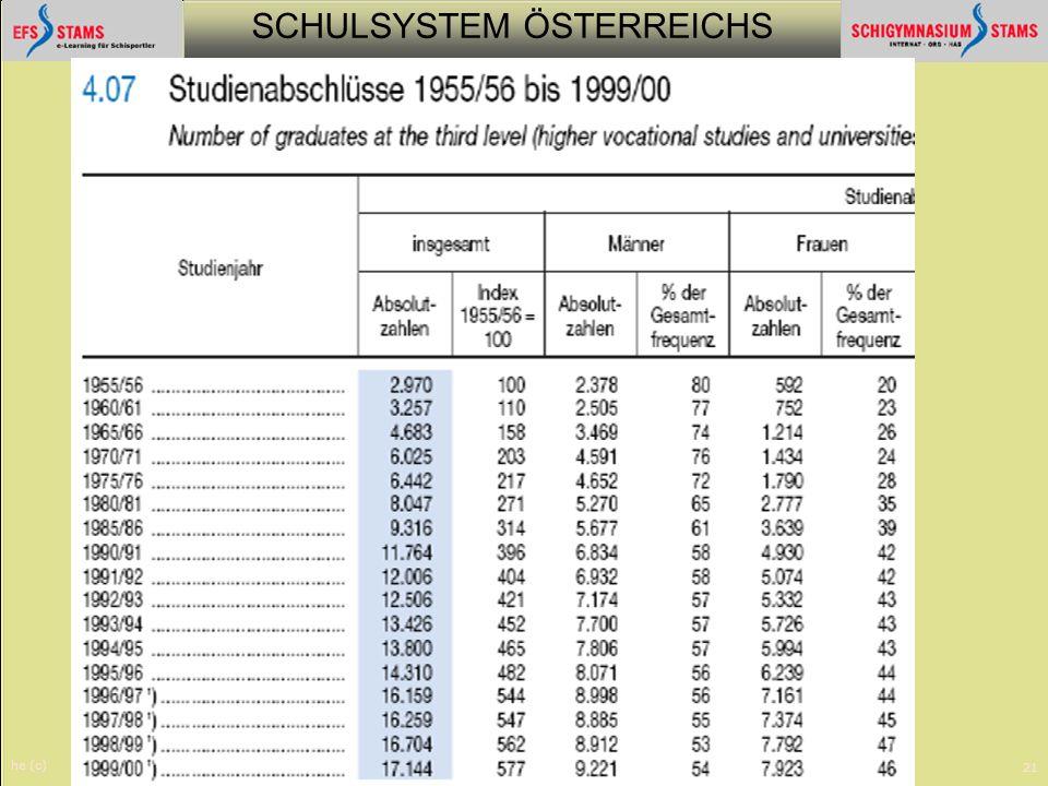 SCHULSYSTEM ÖSTERREICHS he (c) Schulsystem21