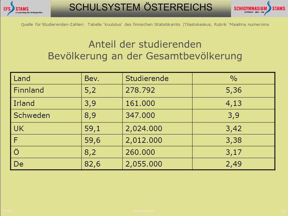 SCHULSYSTEM ÖSTERREICHS he (c) Schulsystem22 Quelle für Studierenden-Zahlen: Tabelle koulutus des finnischen Statistikamts (Tilastokeskus, Rubrik Maai