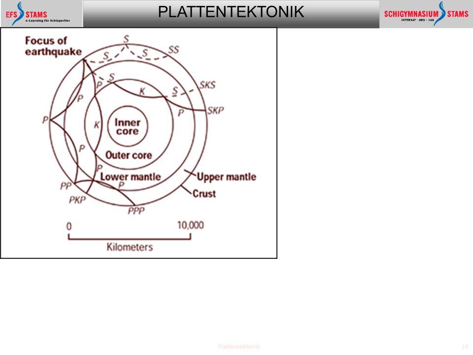 PLATTENTEKTONIK Plattentektonik14