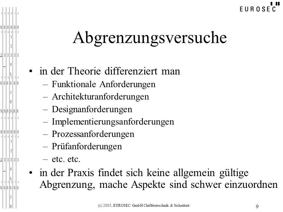 (c) 2005, EUROSEC GmbH Chiffriertechnik & Sicherheit 9 Abgrenzungsversuche in der Theorie differenziert man –Funktionale Anforderungen –Architekturanforderungen –Designanforderungen –Implementierungsanforderungen –Prozessanforderungen –Prüfanforderungen –etc.