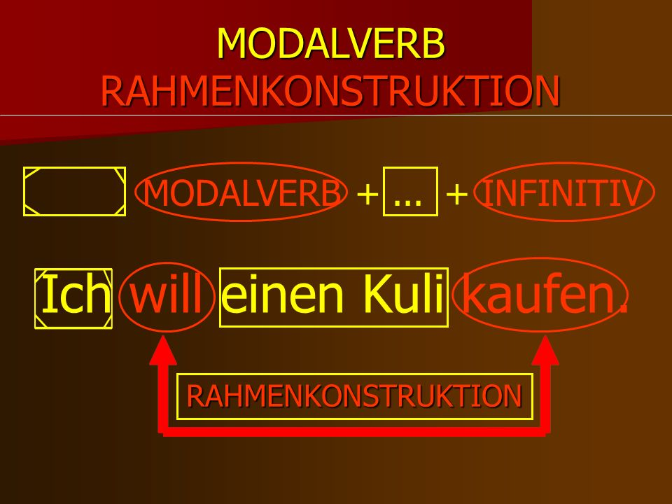MODALVERB MODALVERB +...+ INFINITIV RAHMENKONSTRUKTION Ich will einen Kuli kaufen. RAHMENKONSTRUKTION