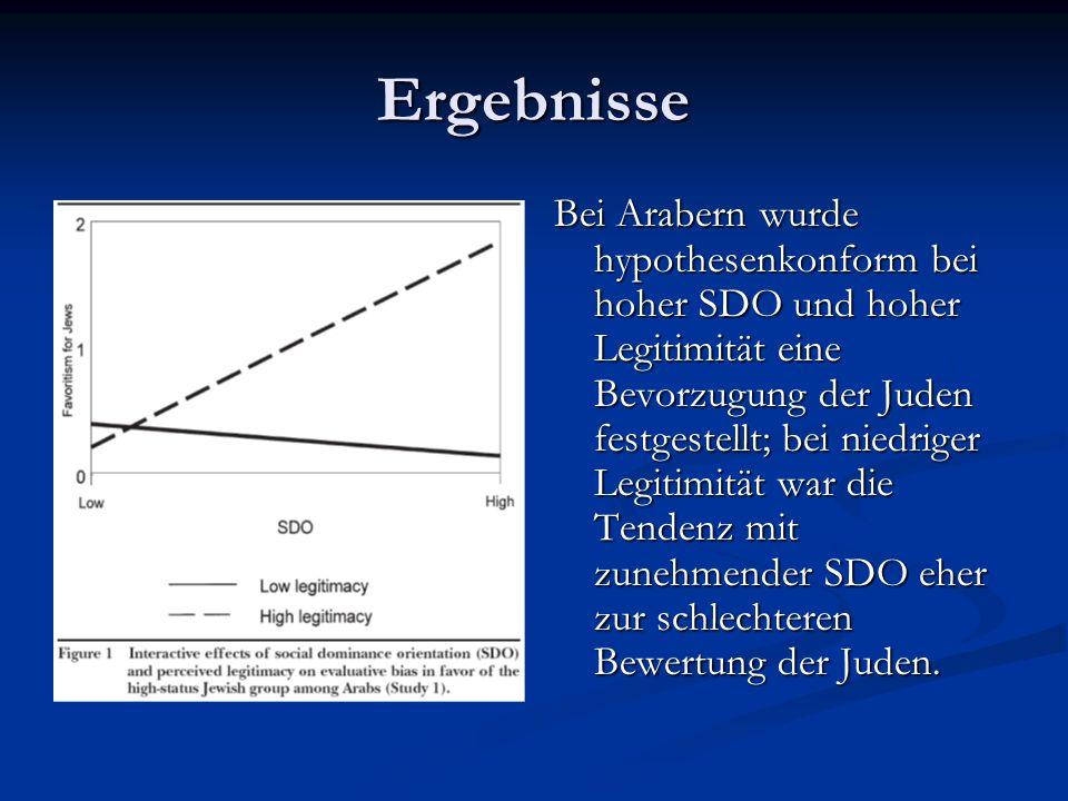 Ergebnisse Bei Arabern wurde hypothesenkonform bei hoher SDO und hoher Legitimität eine Bevorzugung der Juden festgestellt; bei niedriger Legitimität war die Tendenz mit zunehmender SDO eher zur schlechteren Bewertung der Juden.