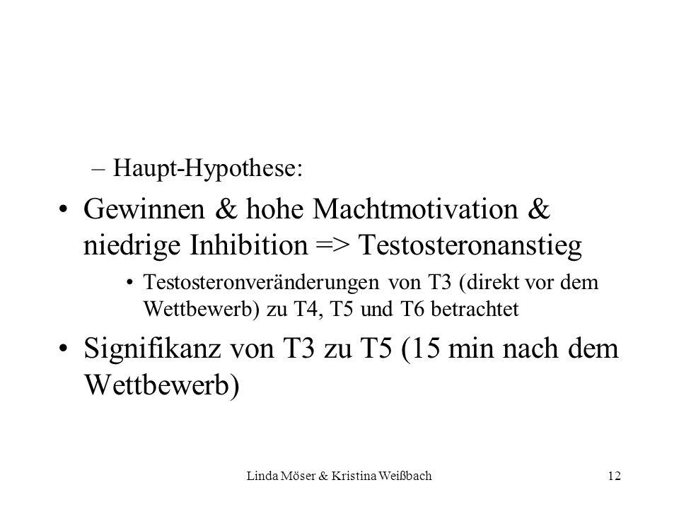Linda Möser & Kristina Weißbach12 –Haupt-Hypothese: Gewinnen & hohe Machtmotivation & niedrige Inhibition => Testosteronanstieg Testosteronveränderung