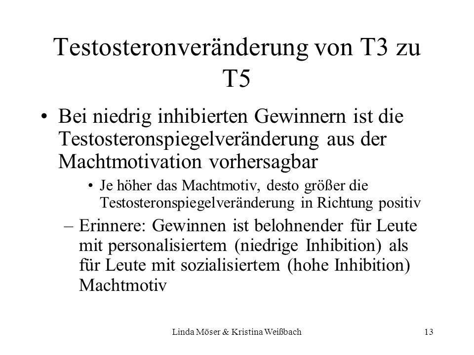 Linda Möser & Kristina Weißbach13 Testosteronveränderung von T3 zu T5 Bei niedrig inhibierten Gewinnern ist die Testosteronspiegelveränderung aus der