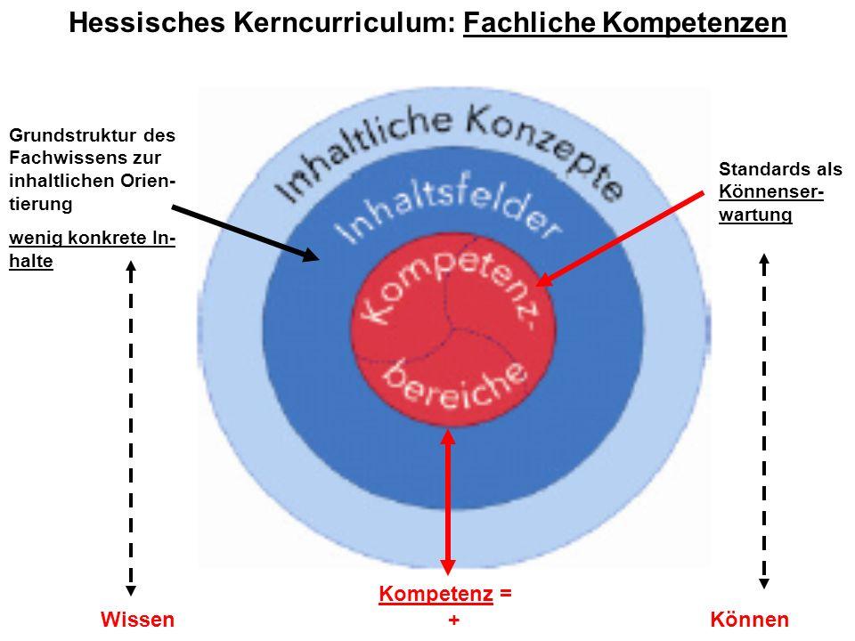 Hessisches Kerncurriculum: Fachliche Kompetenzen Grundstruktur des Fachwissens zur inhaltlichen Orien- tierung wenig konkrete In- halte Standards als