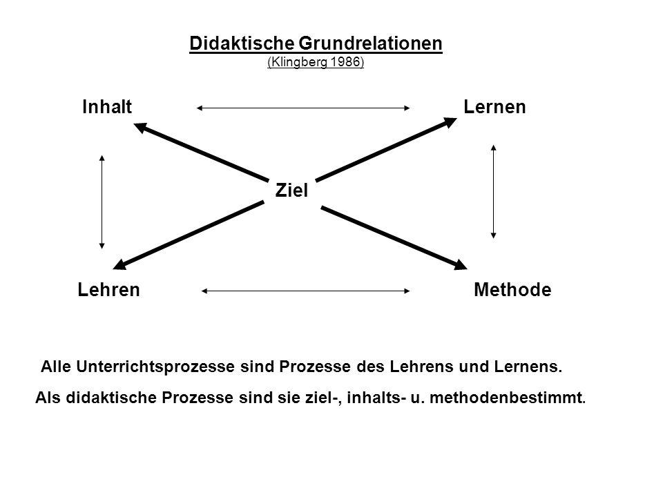 Ziel Lehren LernenInhalt Methode Didaktische Grundrelationen (Klingberg 1986) Alle Unterrichtsprozesse sind Prozesse des Lehrens und Lernens. Als dida