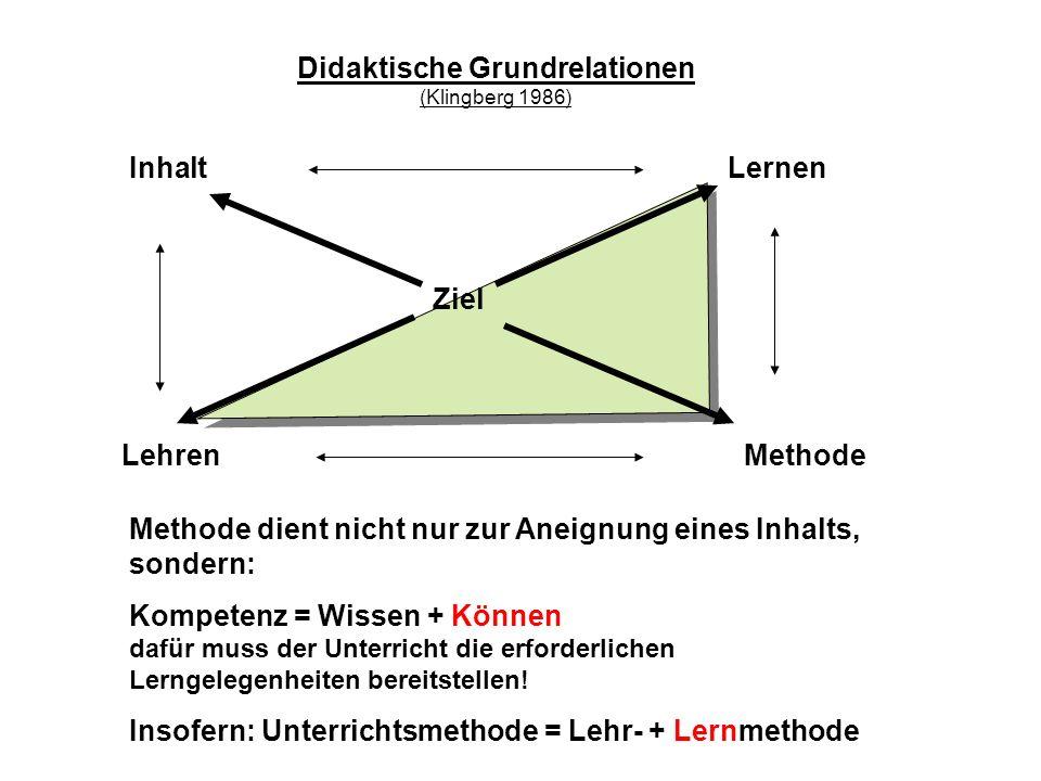 Ziel Lehren LernenInhalt Methode Didaktische Grundrelationen (Klingberg 1986) Methode dient nicht nur zur Aneignung eines Inhalts, sondern: Kompetenz