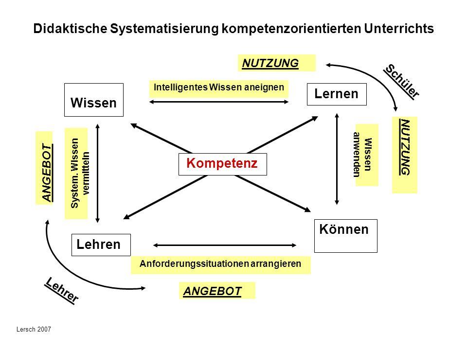 Wissen Lernen Lehren Können Kompetenz System. Wissen vermitteln Wissen anwenden Intelligentes Wissen aneignen Anforderungssituationen arrangieren ANGE