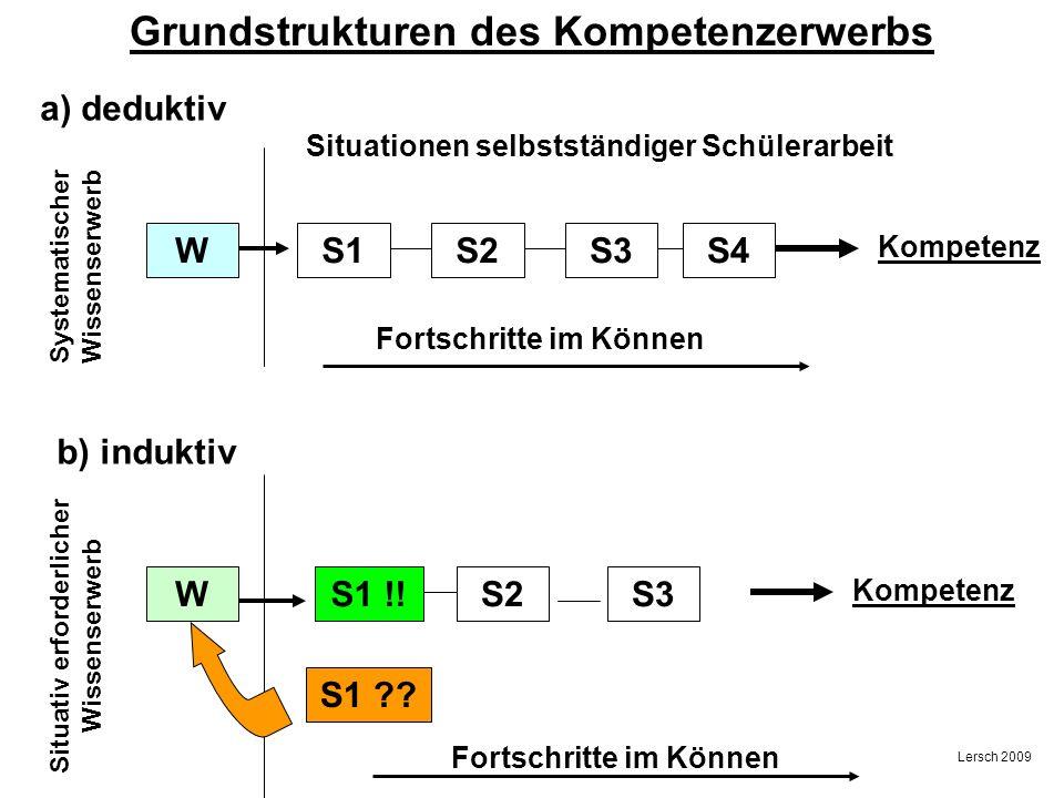 Grundstrukturen des Kompetenzerwerbs a) deduktiv Systematischer Wissenserwerb W S1 ?? S2S3S4 Kompetenz Fortschritte im Können b) induktiv S1 W Fortsch