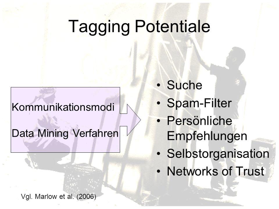 Tagging Potentiale Suche Spam-Filter Persönliche Empfehlungen Selbstorganisation Networks of Trust Kommunikationsmodi Data Mining Verfahren Vgl.