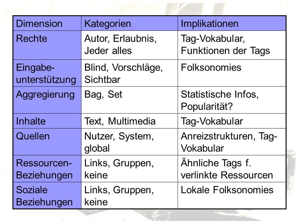 DimensionKategorienImplikationen RechteAutor, Erlaubnis, Jeder alles Tag-Vokabular, Funktionen der Tags Eingabe- unterstützung Blind, Vorschläge, Sichtbar Folksonomies AggregierungBag, SetStatistische Infos, Popularität.