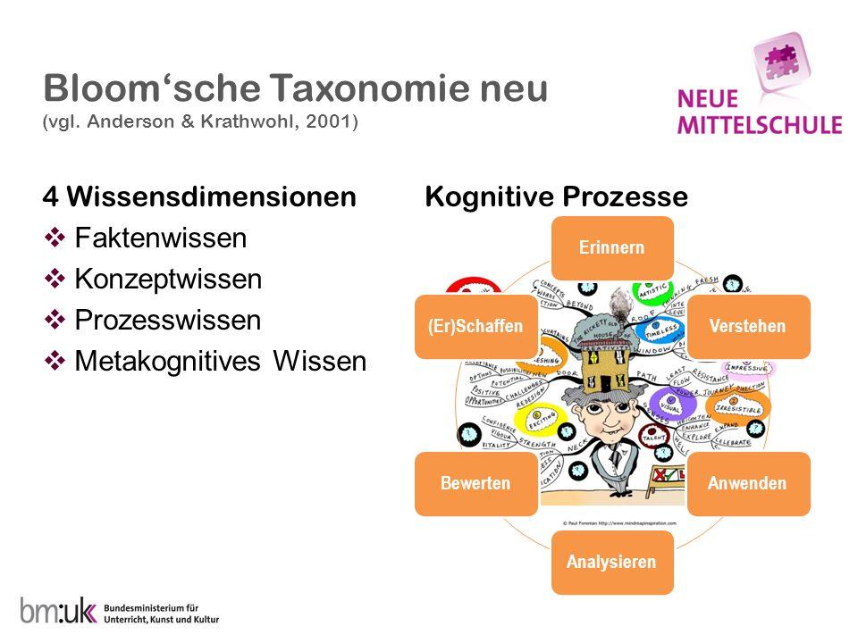 Bloomsche Taxonomie neu (vgl. Anderson & Krathwohl, 2001) 4 Wissensdimensionen Faktenwissen Konzeptwissen Prozesswissen Metakognitives Wissen Kognitiv