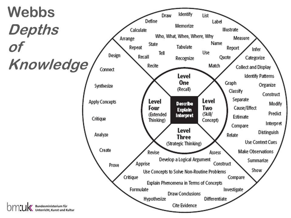 Webbs Depths of Knowledge
