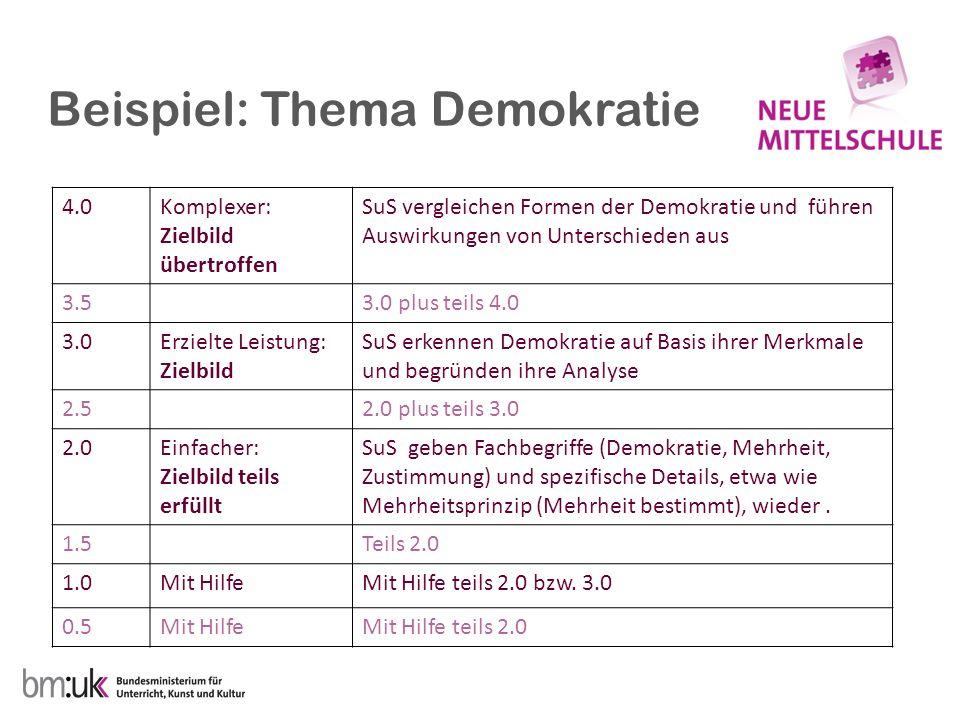 Beispiel: Thema Demokratie 4.0Komplexer: Zielbild übertroffen SuS vergleichen Formen der Demokratie und führen Auswirkungen von Unterschieden aus 3.53