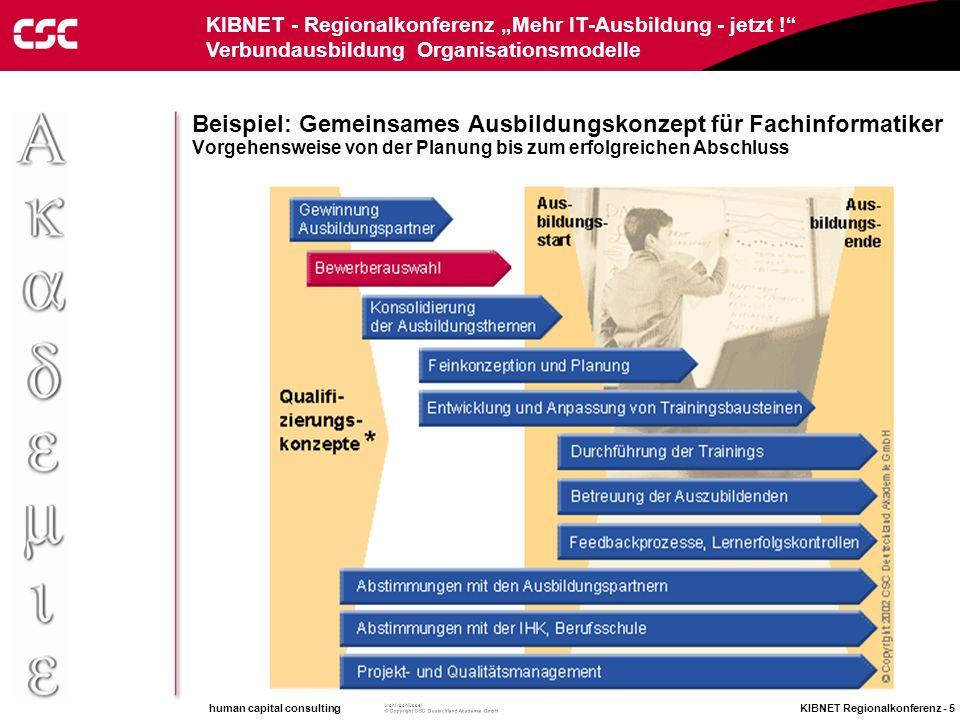 human capital consulting KIBNET Regionalkonferenz - 4 Archivschlüssel KIBNET - Regionalkonferenz Mehr IT-Ausbildung - jetzt ! Verbundausbildung Organi