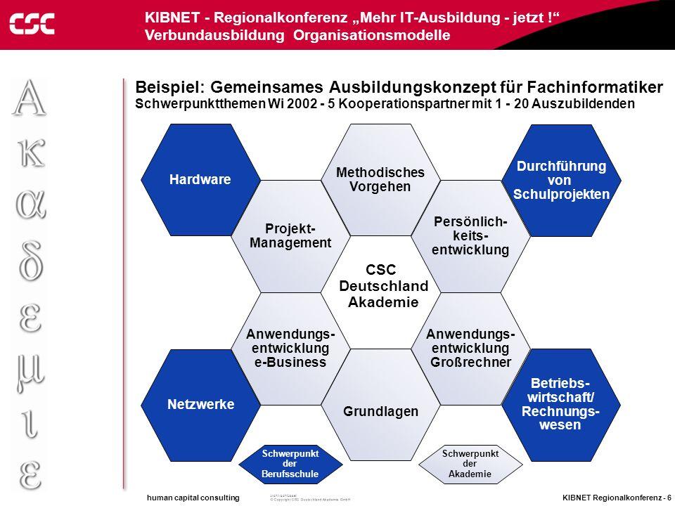 human capital consulting KIBNET Regionalkonferenz - 5 Archivschlüssel KIBNET - Regionalkonferenz Mehr IT-Ausbildung - jetzt ! Verbundausbildung Organi