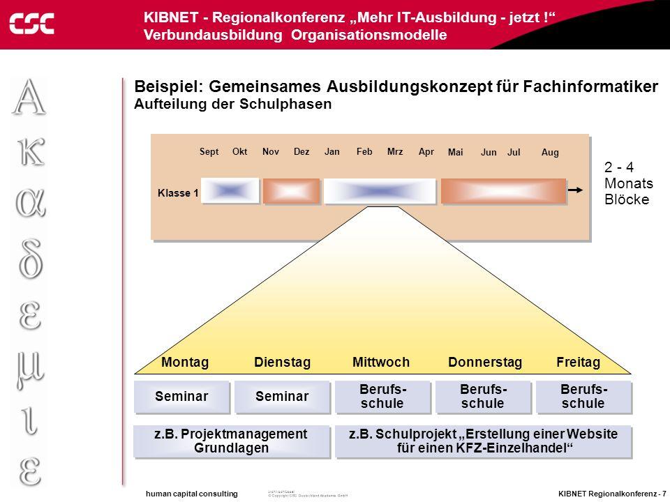 human capital consulting KIBNET Regionalkonferenz - 6 Archivschlüssel KIBNET - Regionalkonferenz Mehr IT-Ausbildung - jetzt ! Verbundausbildung Organi