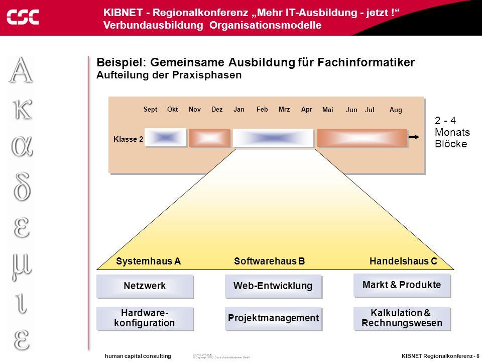 human capital consulting KIBNET Regionalkonferenz - 7 Archivschlüssel KIBNET - Regionalkonferenz Mehr IT-Ausbildung - jetzt ! Verbundausbildung Organi