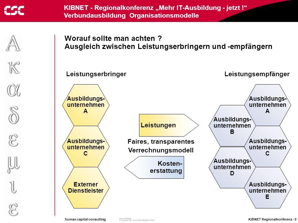 human capital consulting KIBNET Regionalkonferenz - 8 Archivschlüssel KIBNET - Regionalkonferenz Mehr IT-Ausbildung - jetzt ! Verbundausbildung Organi