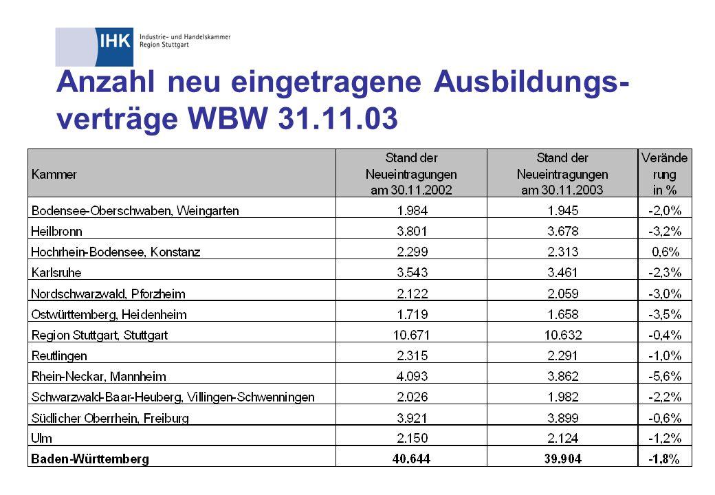 Anzahl neu eingetragene IT-Ausbildungs- verträge Region Stuttgart 31.10.03 Frauenquote 14% 323 108 98 48 Summe: 577