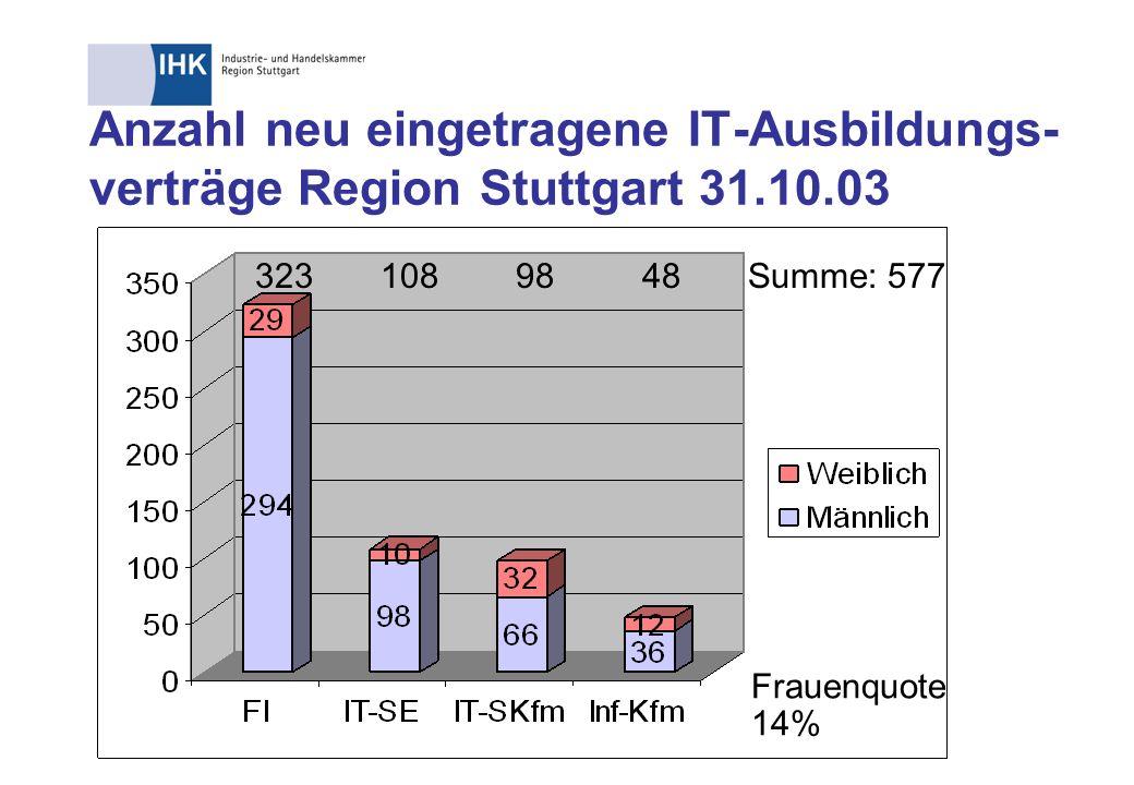 Anzahl neu eingetragene IT-Ausbildungs- verträge Region Stuttgart jeweils 31.12.