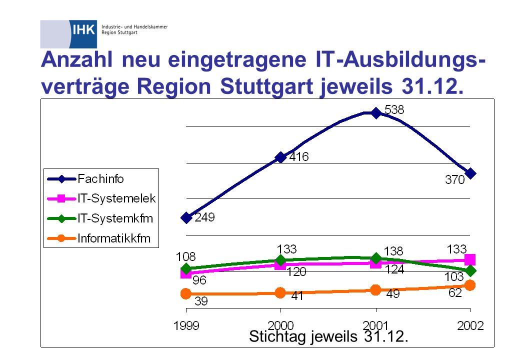 Anzahl neu eingetragene IT-Ausbildungs- verträge Region Stuttgart jeweils 31.12. Stichtag jeweils 31.12.