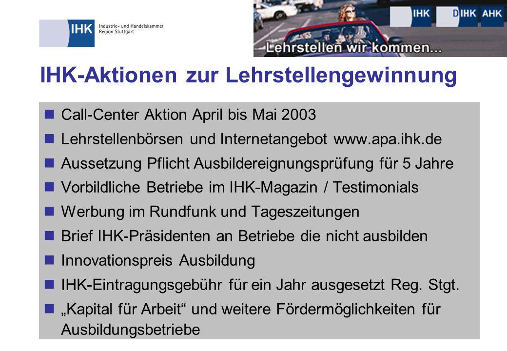 IHK-Aktionen zur Lehrstellengewinnung Call-Center Aktion April bis Mai 2003 Lehrstellenbörsen und Internetangebot www.apa.ihk.de Aussetzung Pflicht Au