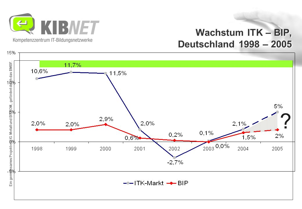 Ein gemeinsames Projekt von IG Metall und BITKOM, gefördert durch das BMBF. Wachstum ITK – BIP, Deutschland 1998 – 2005 ?